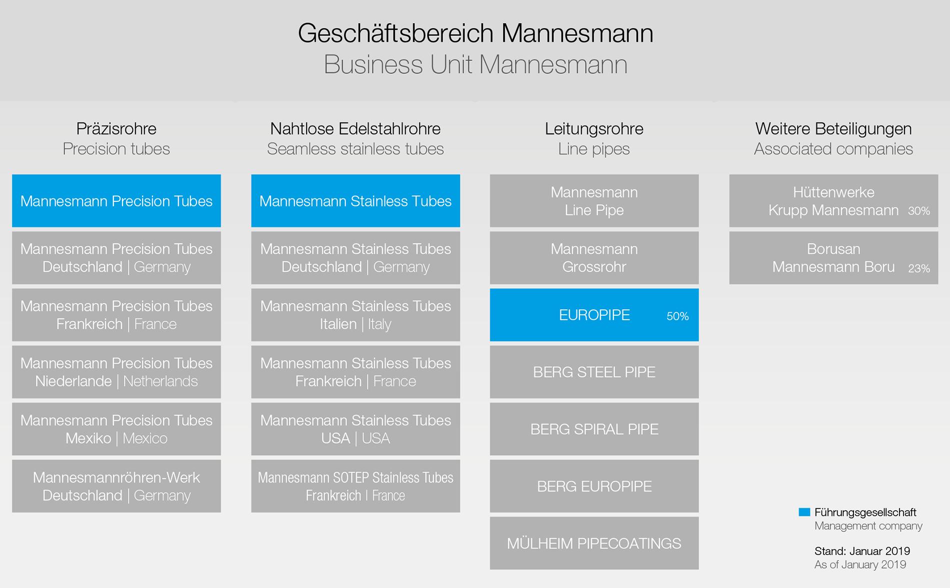 At a glance | MANNESMANN  Das Rohr